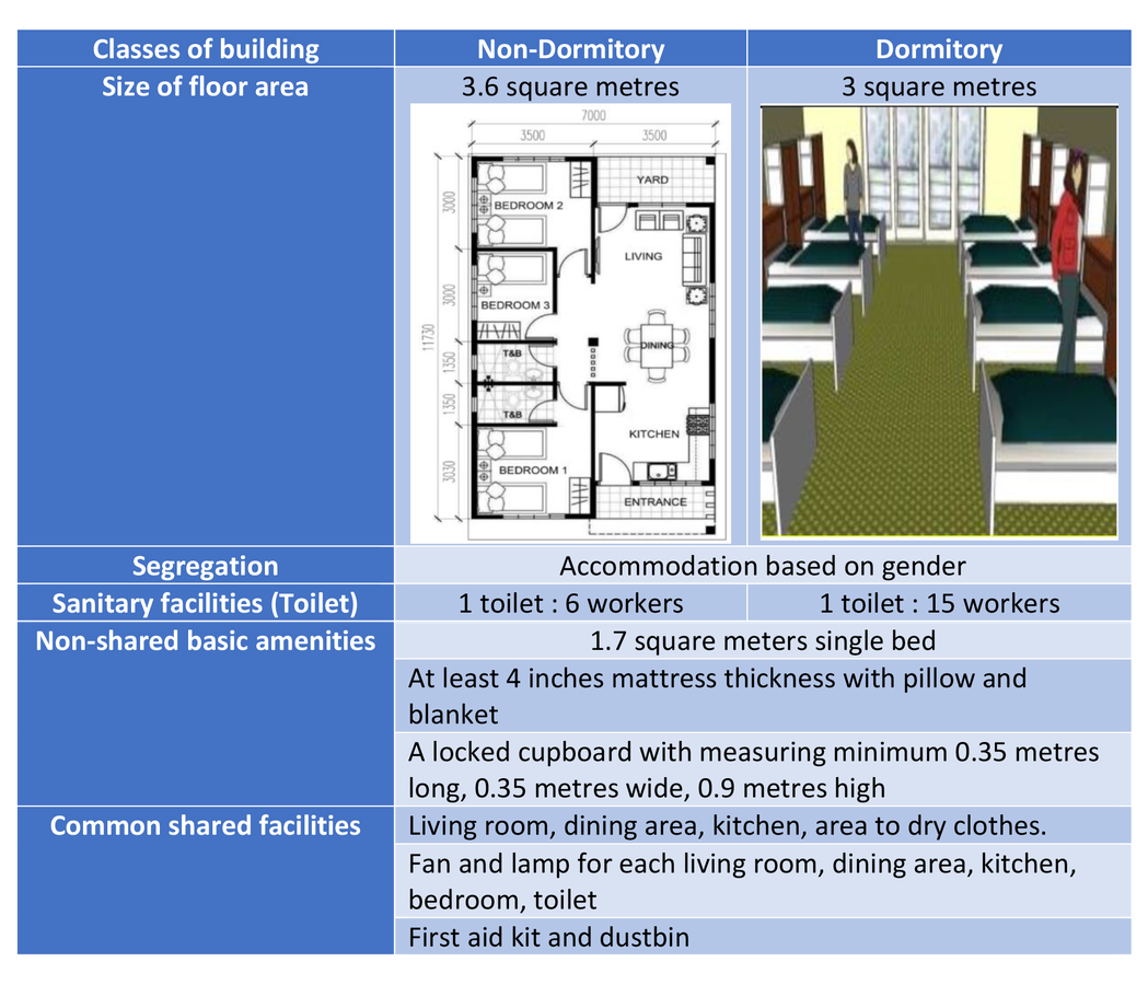 Classes of building.png