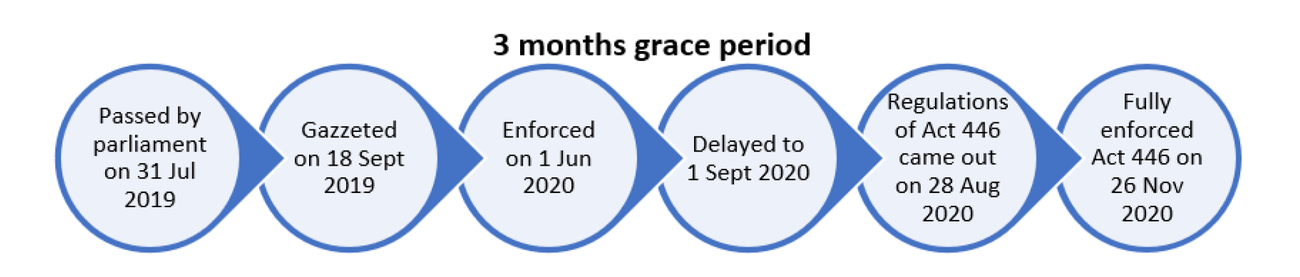 Implementing Act 446 Grace Period