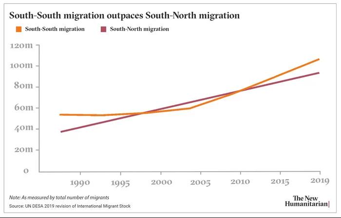 south-south-migration-chart-final-2.webp